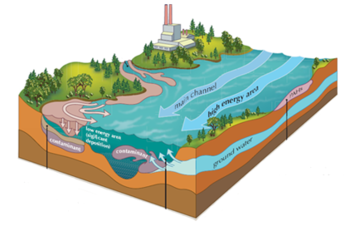 Managing Contaminated Sediments Blog Graphic